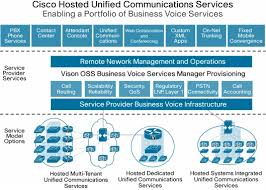Cisco Hosted Unified Communications Services Cisco