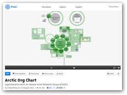 Prezi Org Chart Arctic Gov Portal Organizational Chart