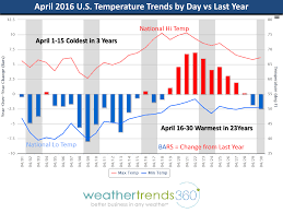 Weather Summary Chart April 2016 Global Weather Summary Blog Weathertrends360