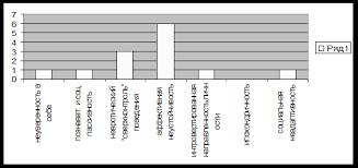 Дипломная работа Психологические особенности людей страдающих  Средние показатели результатов ОНР группы испытуемых без алиментарного ожирения Личностные шкалы рис 3