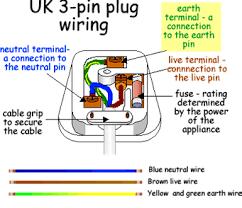 wiring diagram for 3 pin plug wiring image wiring 3 pin plug wiring diagram usa wiring diagram on wiring diagram for 3 pin plug