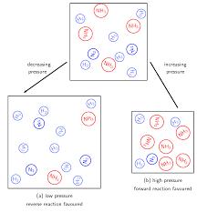 Le Chateliers Principle Chemical Equilibrium Siyavula