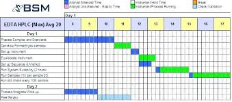 Time Study Excel Templates Time Study Template Workload Time Study Template Process