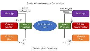 Chemistry Conversion Chart 2018