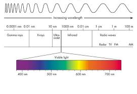 Kelvin To Nm Chart Led Grow Light Spectrum Charts Full Spectrum White And