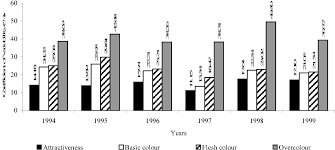 Figure 1 From Six Year Evaluation Of Selected Traits Of