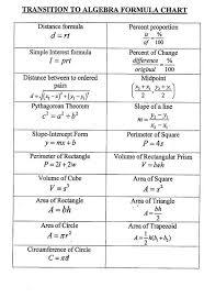 Simple Mathematics Algebra Formula Chart