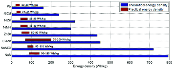 Battery Chemistry Comparison Chart Theoretical And Practical Energy Densities For Different