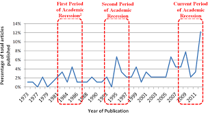 Periods Of Heightened Job And Career Related Publication