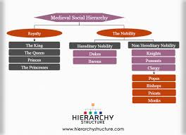 Flow Chart Of Medieval Period Medieval Social Hierarchy Chart Hierarchystructure Com