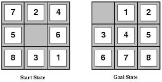 cs assignment the tile puzzle solver in this assignment you will write code to solve the 8 puzzle the algorithms you will implement are breadth first search depth first search