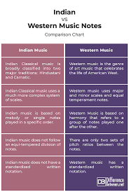 Carnatic Music Ragas Chart Difference Between Indian Music Notes And Western Music