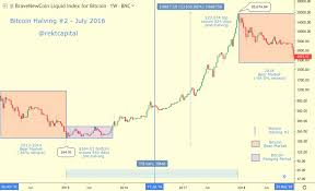 The report highlights the history of bitcoin halvings. Bitcoin Halving Everything You Need To Know Rekt Capital