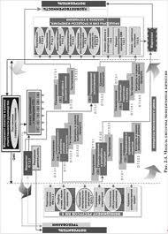 Дипломная работа Разработка бизнес процессов системы менеджмента  Модель иллюстрирует концепцию требований к системе менеджмента качества изложенных в стандарте Она отражает интеграцию четырех основных разделов 5 6