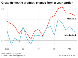 Alabama And Mississippi Have Economies Moving In Opposite