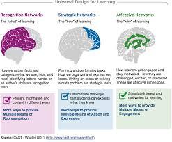 Design For Learning Instructional Design Models Universal Design For Learning