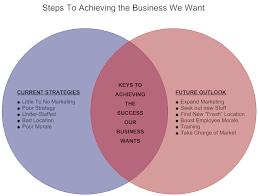 How To Complete A Venn Diagram Venn Diagram Example Business Goals Venn Diagram