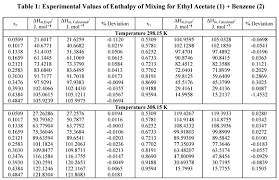 Enthalpy Of Mixing And Heat Of Vaporization Of Ethyl Acetate