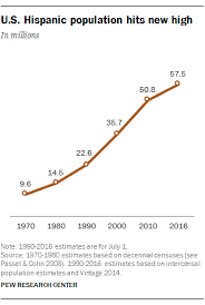South America Population Chart How The U S Hispanic Population Is Changing Pew Research