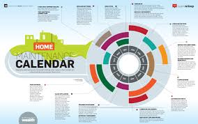 Yearly House Maintenance Home Maintenance Yearly Calender Visual Ly