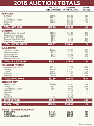 Wine Spectator Vintage Chart 2016 2016 End Of Year Wine Auction Report Hints At Strong Times