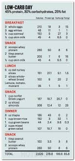 Diet Chart For Obese Person Pin On Diet Stuff