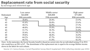 The Future Of Social Security Archive Page 4 Actuarial