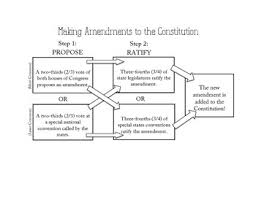 Amending The Constitution Flow Chart Constitution Chart