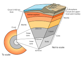 plate tectonics middle school earth system unit plan upload org commons 8