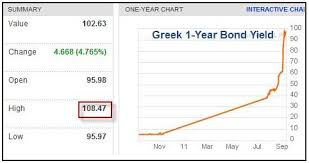 Greek 1 Year Debt Yields Above 100 All Star Charts