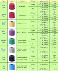 Blood Collection Tubes And Tests Chart 17 Best Phlebotomy Order Of Draw Images Phlebotomy