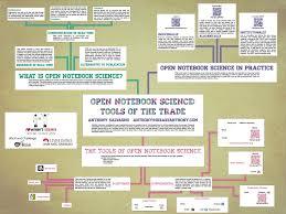 academic poster design week  click image for larger version