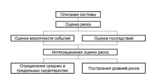 Системный подход к анализу и управлению безопасностью реферат  Системный подход к анализу и управлению безопасностью