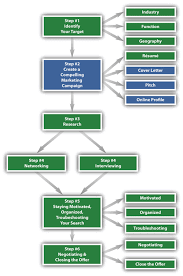 Six Steps To Job Search Success V1 0 1 Flatworld