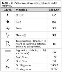 Ubc Atsc 113 Symbols On Maps