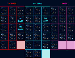 Starcraft 2 Charts Starcraft 2 Terran Unit Counters Crafting