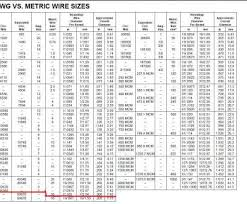 Electric Wire Diameter Chart Electrical Wire Size In Inches Best Wire Gauge Information