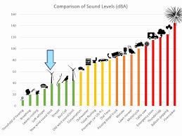 Decibel Comparison Chart List Of Synonyms And Antonyms Of The Word