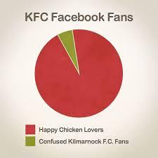 Kfc Chart Kfc Pie Chart Found On Twitter Kfc Diagram Statistics