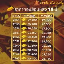 เกาลัดมังกรเฮง - ย้อนหลังราคาทอง10ปี ปี พ.ศ. ราคาสูงสุด...