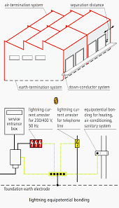 Lightning Protection System Design Calculation Excel Lightning Protection Guide Eep