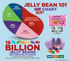 According To The Jelly Bean 101 Bean Chart 16 Billion Jelly