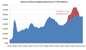 Defense Spending In The U S In Charts Tipping Point North