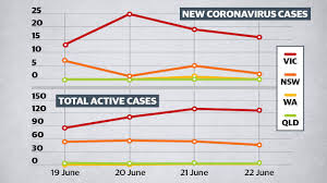 ^ on 27 march, nt health added a case of a queenslander diagnosed in darwin yesterday to its tally, adjusting the total number of cases in the nt from 12 on 26 march to 13.1213 on 27 march, nt health reported a territorian being treated by nsw health, but it did not count the. How Victoria Got Covid Strategy All Wrong Gympie Times
