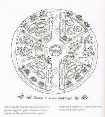 Small Picture Herb Garden Design Layout Fine Woodworking Blueprint