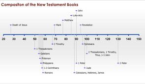 Chronological Timeline Chart Of The Gospels Christian