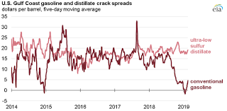 In Late January Gulf Coast Gasoline Crack Spreads Reached