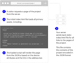 Code Export — Readymag Help