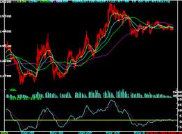 Suchita Ambardekar Mcx Gold Trend Analysis Daily To Monthly