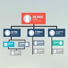 Prezi Org Chart Hierarchy Company Organization Chart Table Maker Prezi
